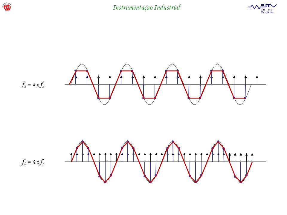 Instrumentação Industrial Dep. Eng. Electrotécnica f S = 4 x f A f S = 8 x f A