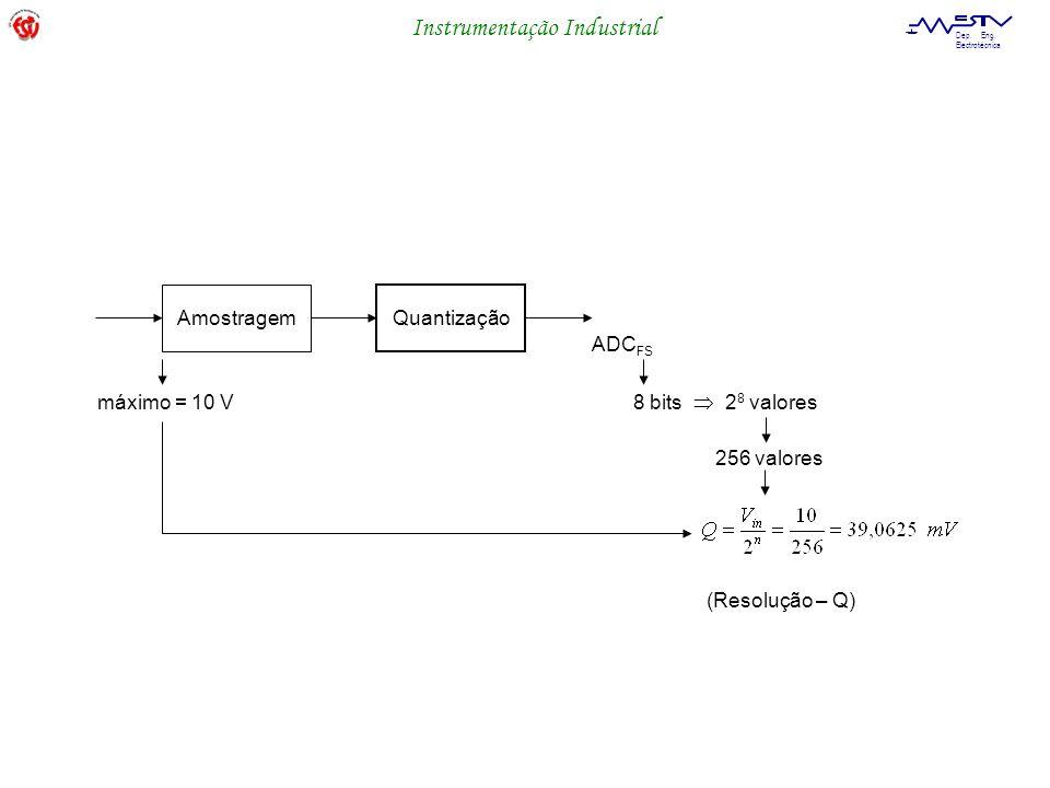 Instrumentação Industrial Dep. Eng. Electrotécnica Amostragem Quantização ADC FS 8 bits 2 8 valores 256 valores máximo = 10 V (Resolução – Q)