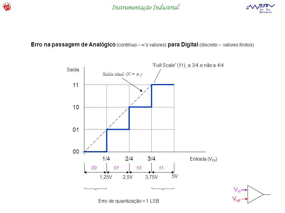 Instrumentação Industrial Dep. Eng. Electrotécnica 00 01 10 11 1/4 2/4 3/4 Entrada (V IN ) Saída 1,25V 2,5V 3,75V Full Scale (11), a 3/4 e não a 4/4 0
