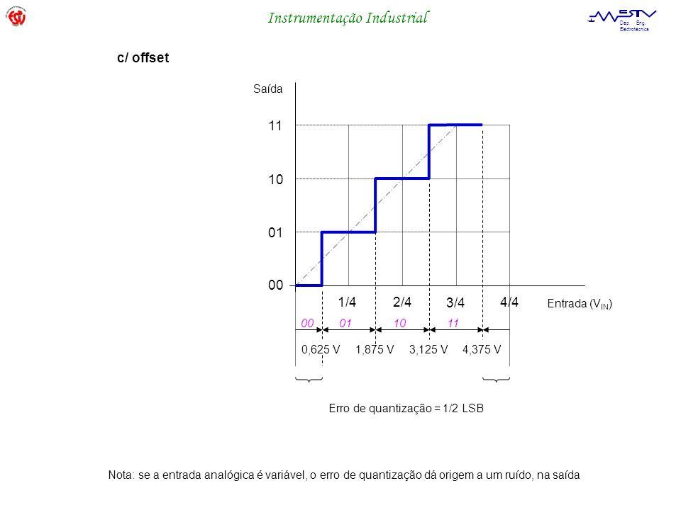 Instrumentação Industrial Dep. Eng. Electrotécnica 00 01 10 11 1/4 2/4 3/4 Entrada (V IN ) Saída c/ offset Erro de quantização = 1/2 LSB 3,125 V1,875