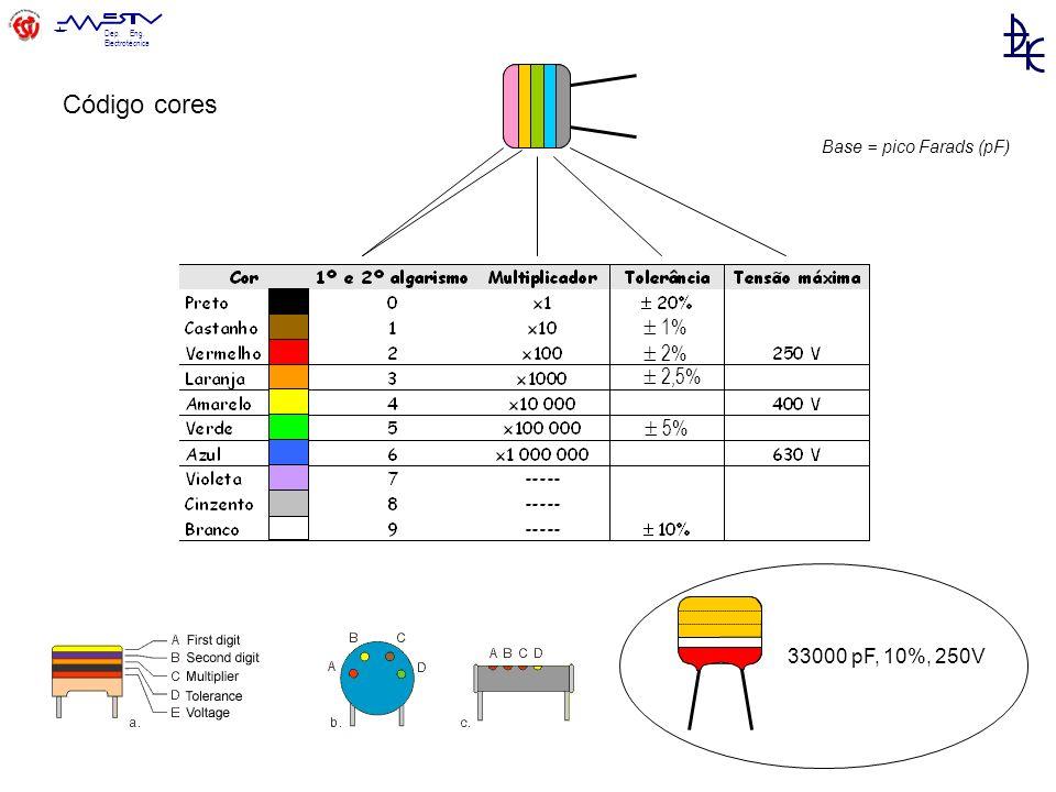 Dep. Eng. Electrotécnica 33000 pF, 10%, 250V Base = pico Farads (pF) Código cores 1% 2% 2,5% 5%