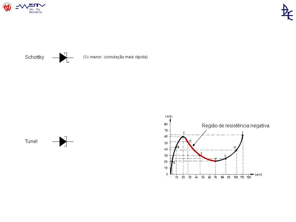 Dep. Eng. Electrotécnica Tunel Schottky (V F menor, comutação mais rápida) Região de resistência negativa