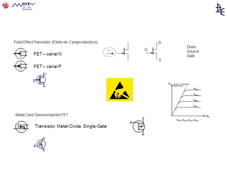 Dep. Eng. Electrotécnica FET – canal N FET – canal P Transistor, Metal-Oxide, Single-Gate D G S v Field Effect Transistor (Efeito de Campo eléctrico)
