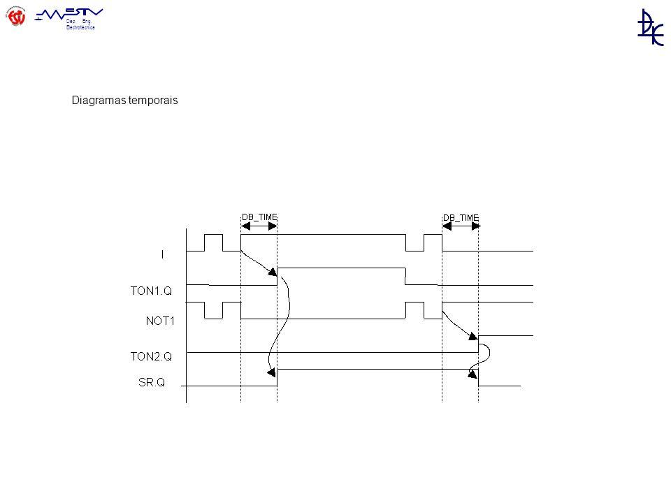 Diagramas temporais