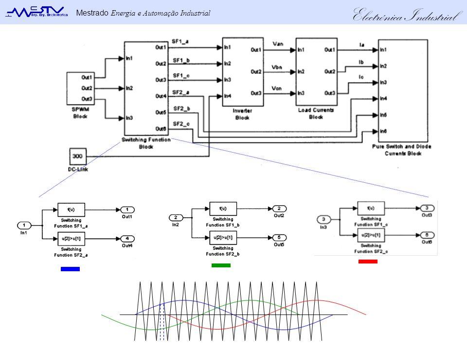 Electrónica Industrial Mestrado Energia e Automação Industrial
