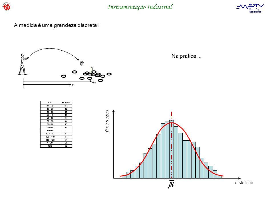 Instrumentação Industrial Dep. Eng. Electrotécnica Na prática... x m x nº de vezes distância A medida é uma grandeza discreta !