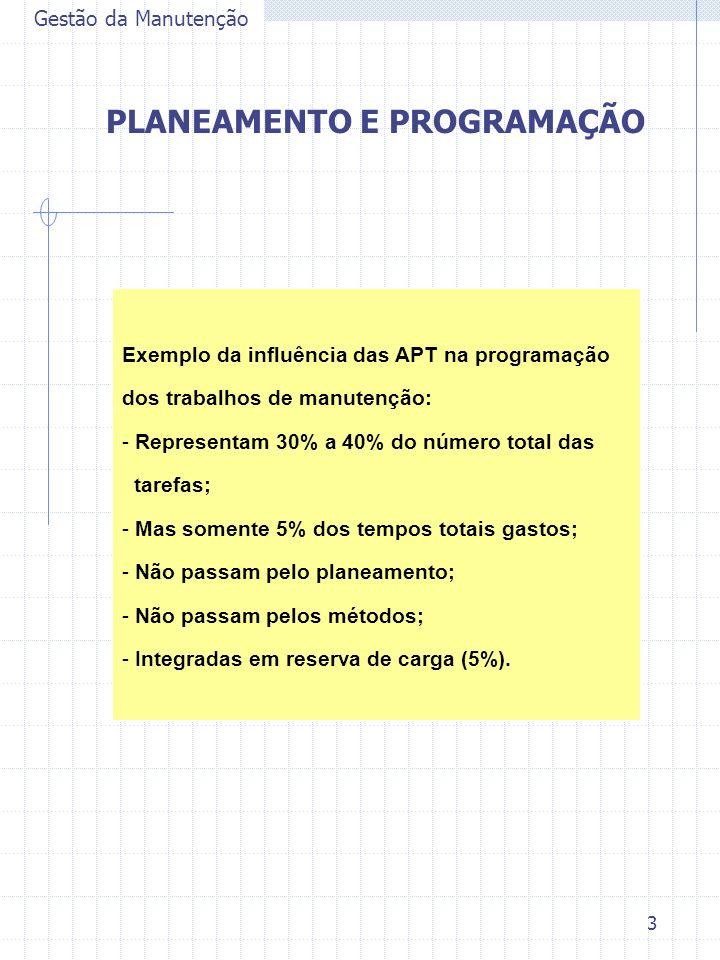 3 Gestão da Manutenção PLANEAMENTO E PROGRAMAÇÃO Exemplo da influência das APT na programação dos trabalhos de manutenção: - Representam 30% a 40% do