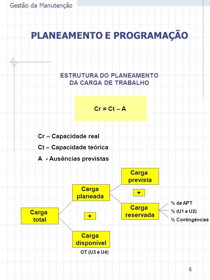 6 Gestão da Manutenção PLANEAMENTO E PROGRAMAÇÃO Cr = Ct – A ESTRUTURA DO PLANEAMENTO DA CARGA DE TRABALHO Cr – Capacidade real Ct – Capacidade teóric