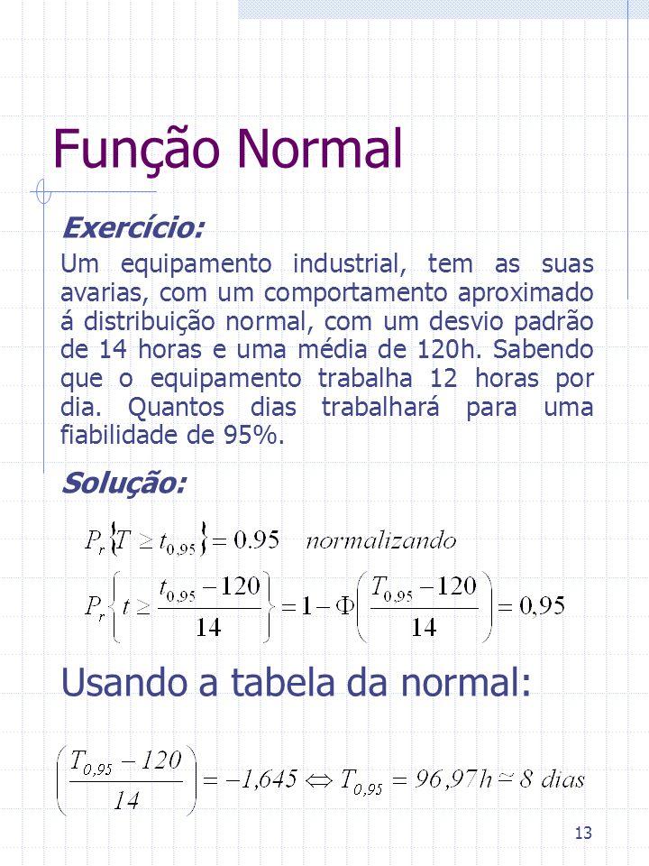 13 Função Normal Exercício: Um equipamento industrial, tem as suas avarias, com um comportamento aproximado á distribuição normal, com um desvio padrã