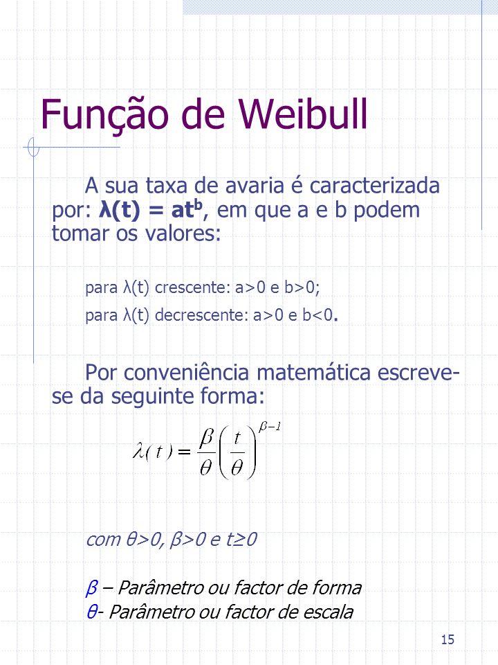 15 Função de Weibull A sua taxa de avaria é caracterizada por: λ(t) = at b, em que a e b podem tomar os valores: para λ(t) crescente: a>0 e b>0; para