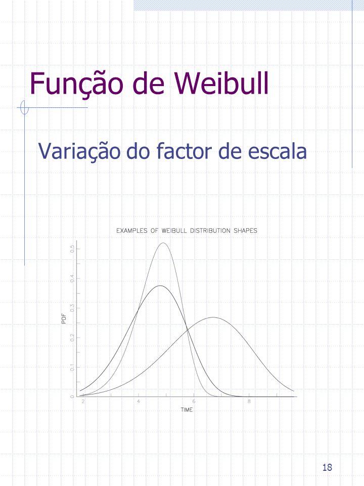 18 Função de Weibull Variação do factor de escala