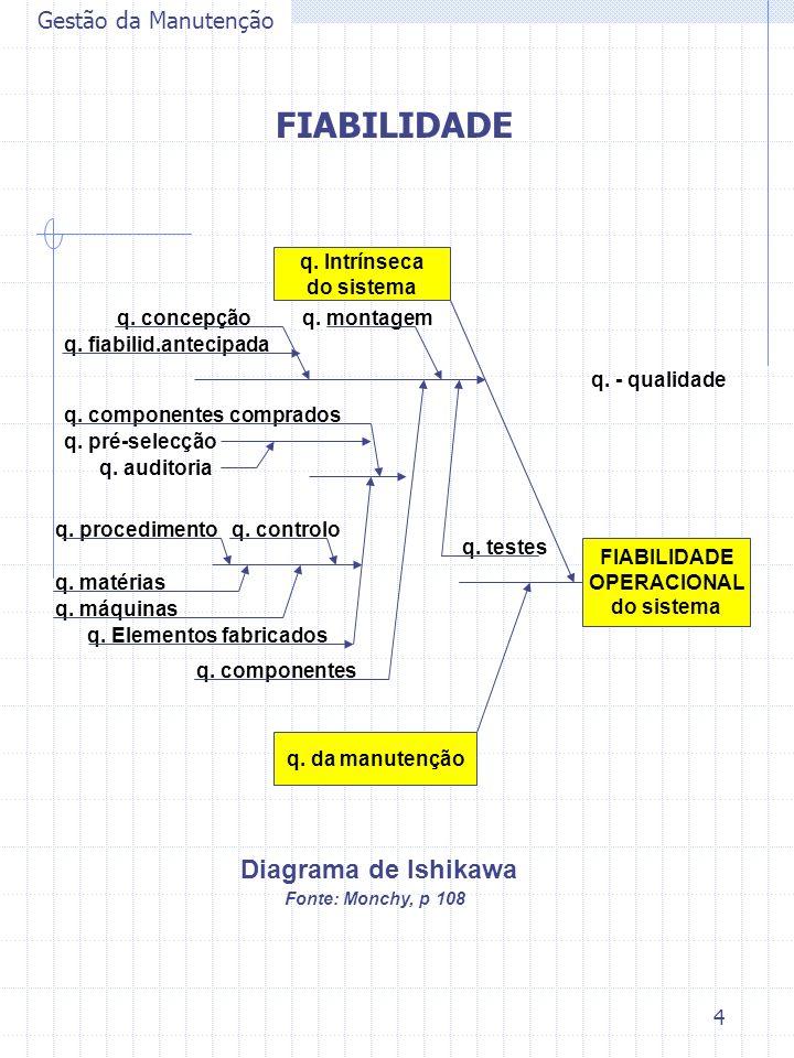 4 Gestão da Manutenção FIABILIDADE OPERACIONAL do sistema q. Intrínseca do sistema q. da manutenção q. montagemq. concepção q. fiabilid.antecipada q.