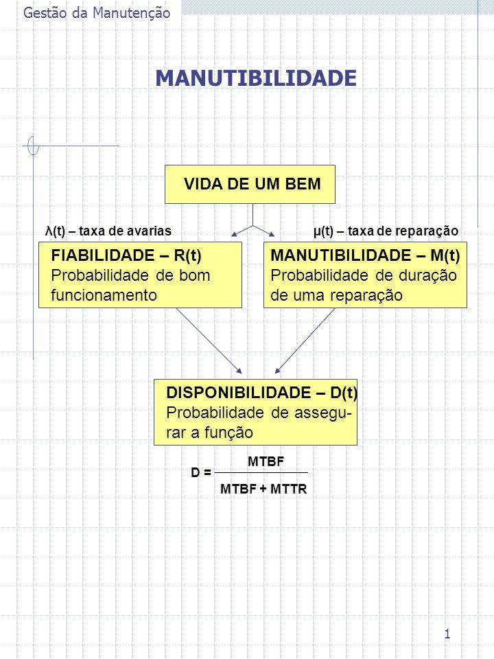 2 Gestão da Manutenção MANUTIBILIDADE Probabilidade de restabelecer a um sistema as suas condições de funcionamento específicas, em limites de tempo desejadas, quando a manutenção é conseguida nas condições e com os meios prescritos.
