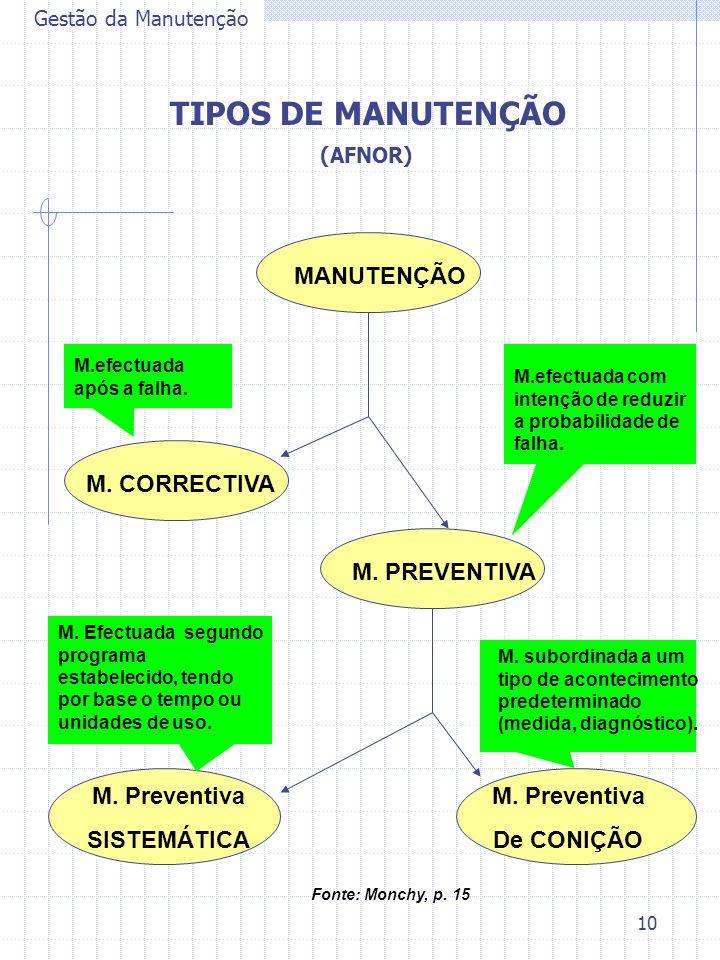 10 Gestão da Manutenção TIPOS DE MANUTENÇÃO (AFNOR) MANUTENÇÃO M. PREVENTIVA M. CORRECTIVA M. Preventiva SISTEMÁTICA M. Preventiva De CONIÇÃO M.efectu