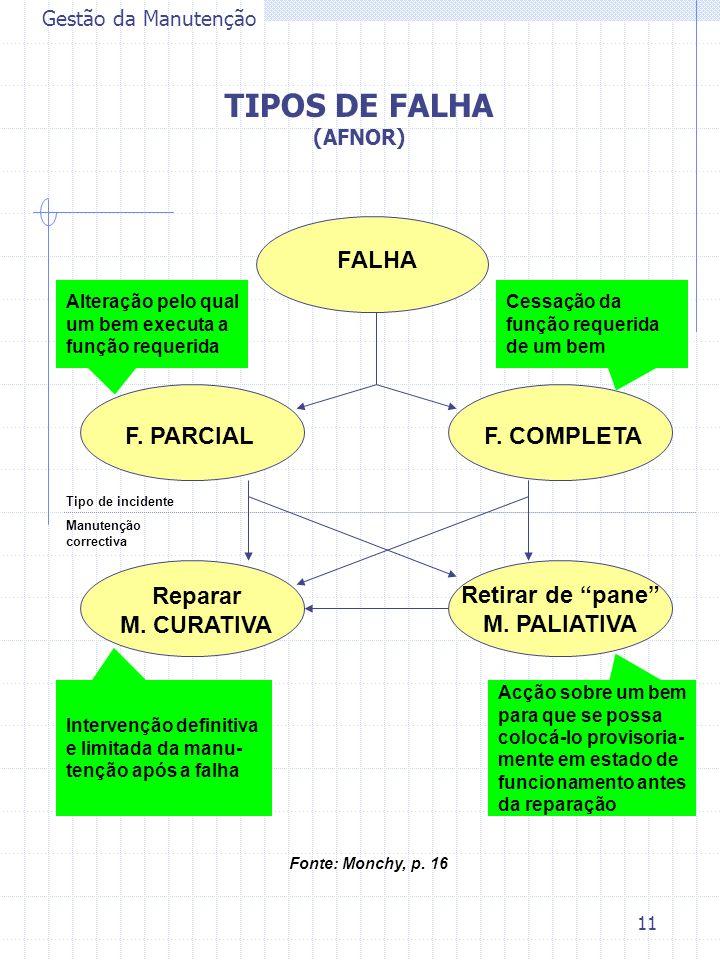 11 Gestão da Manutenção TIPOS DE FALHA (AFNOR) FALHA F. PARCIALF. COMPLETA Retirar de pane M. PALIATIVA Reparar M. CURATIVA Tipo de incidente Manutenç