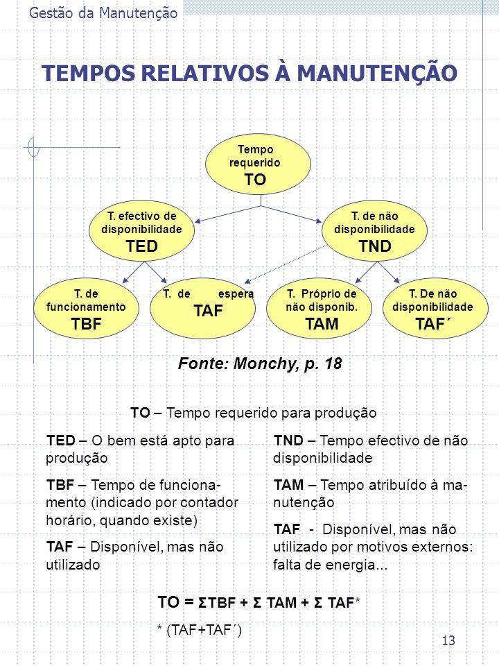 13 TND – Tempo efectivo de não disponibilidade TAM – Tempo atribuído à ma- nutenção TAF - Disponível, mas não utilizado por motivos externos: falta de