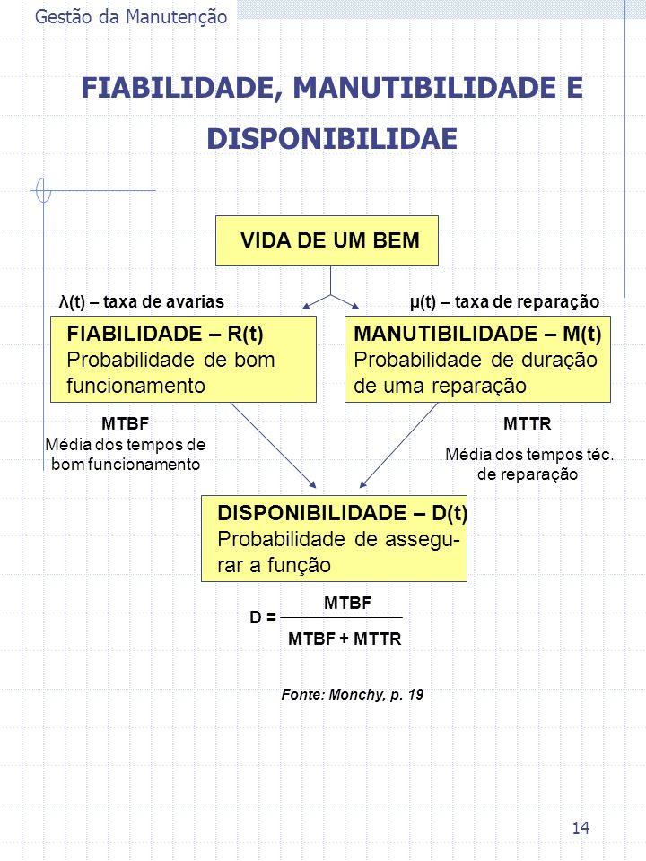 14 Gestão da Manutenção FIABILIDADE, MANUTIBILIDADE E DISPONIBILIDAE VIDA DE UM BEM FIABILIDADE – R(t) Probabilidade de bom funcionamento MANUTIBILIDA