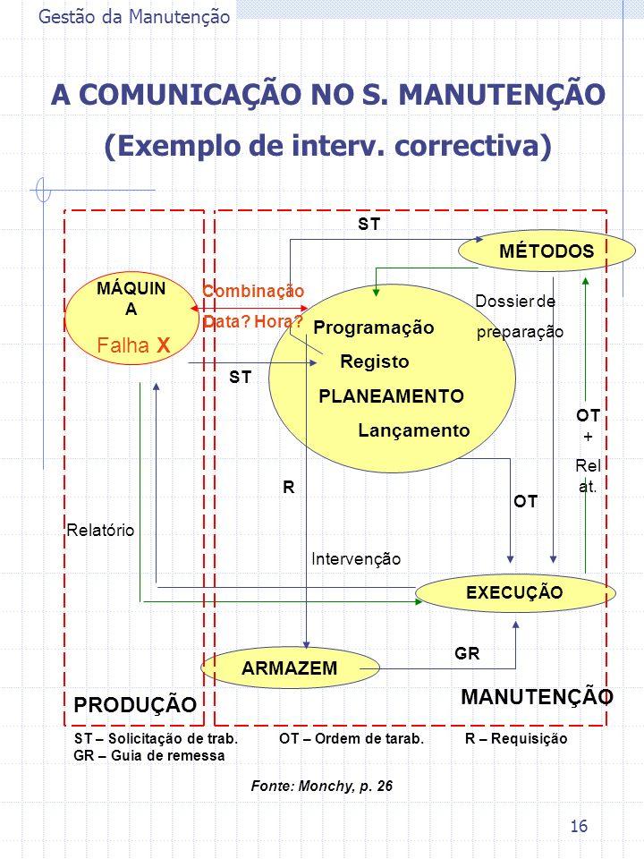 16 Gestão da Manutenção A COMUNICAÇÃO NO S. MANUTENÇÃO (Exemplo de interv. correctiva) Programação Registo PLANEAMENTO Lançamento MÁQUIN A Falha X ARM