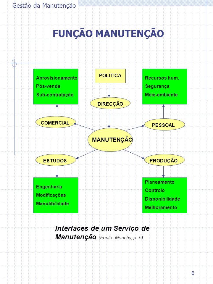 6 Gestão da Manutenção FUNÇÃO MANUTENÇÃO MANUTENÇÃO DIRECÇÃO PRODUÇÃO COMERCIAL ESTUDOS PESSOAL Planeamento Controlo Disponibilidade Melhoramento POLÍ