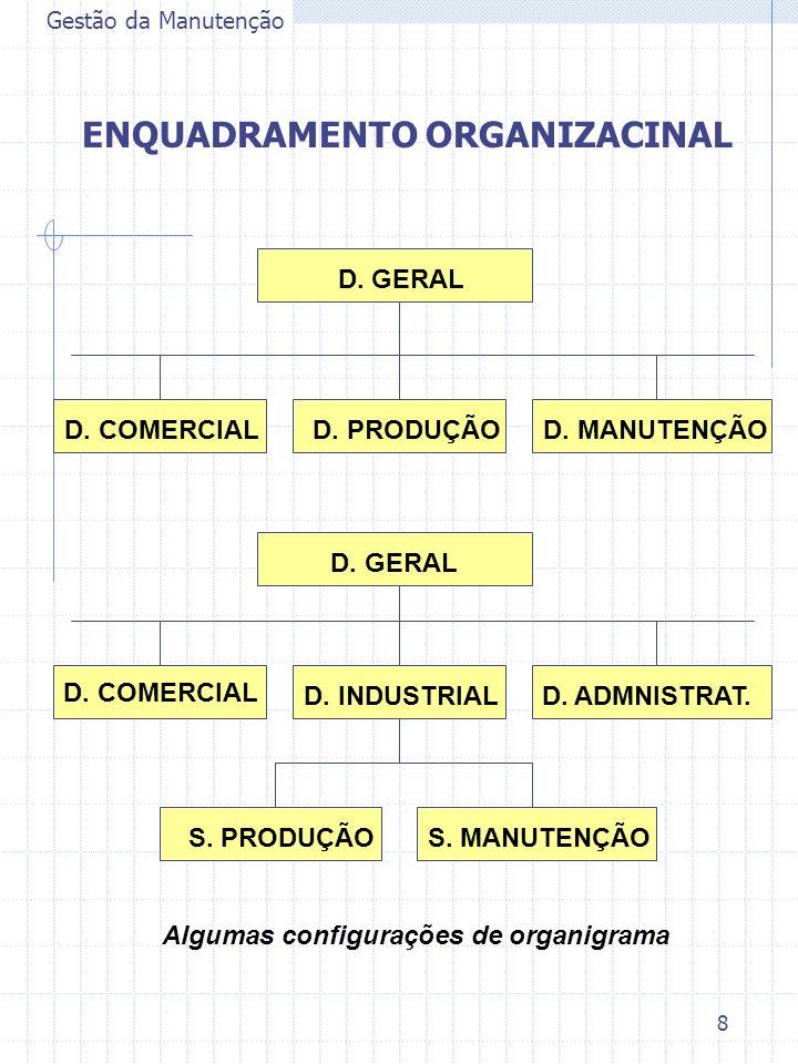 8 Gestão da Manutenção ENQUADRAMENTO ORGANIZACINAL D. GERAL D. COMERCIALD. PRODUÇÃOD. MANUTENÇÃO D. GERAL D. COMERCIAL D. INDUSTRIAL D. ADMNISTRAT. S.
