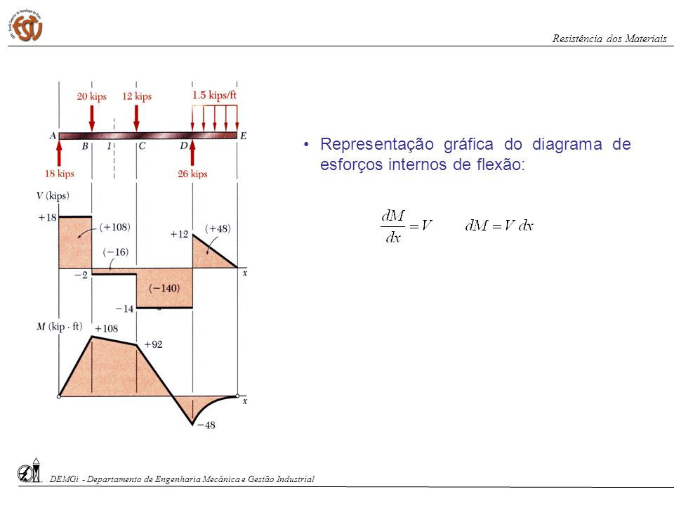 DEMGi - Departamento de Engenharia Mecânica e Gestão Industrial Resistência dos Materiais Representação gráfica do diagrama de esforços internos de fl