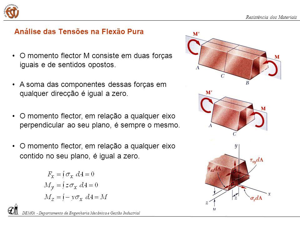 Análise das Tensões na Flexão Pura O momento flector M consiste em duas forças iguais e de sentidos opostos. A soma das componentes dessas forças em q
