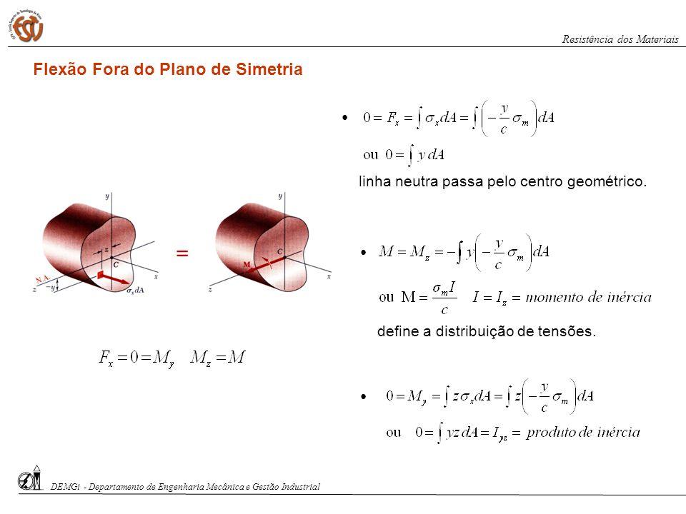 Flexão Fora do Plano de Simetria linha neutra passa pelo centro geométrico. define a distribuição de tensões. DEMGi - Departamento de Engenharia Mecân