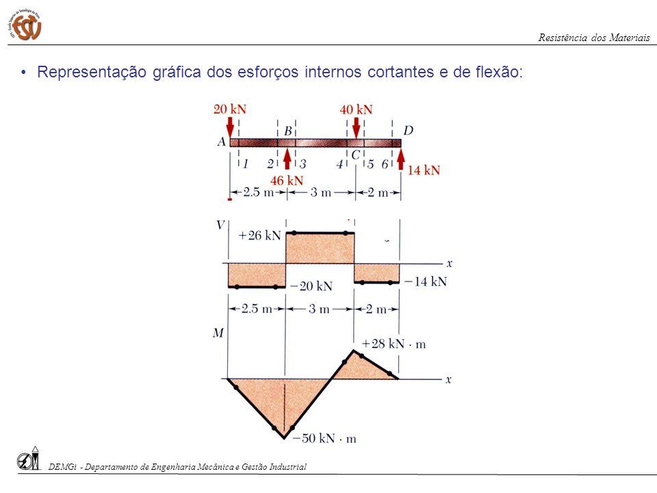 DEMGi - Departamento de Engenharia Mecânica e Gestão Industrial Resistência dos Materiais Representação gráfica dos esforços internos cortantes e de f