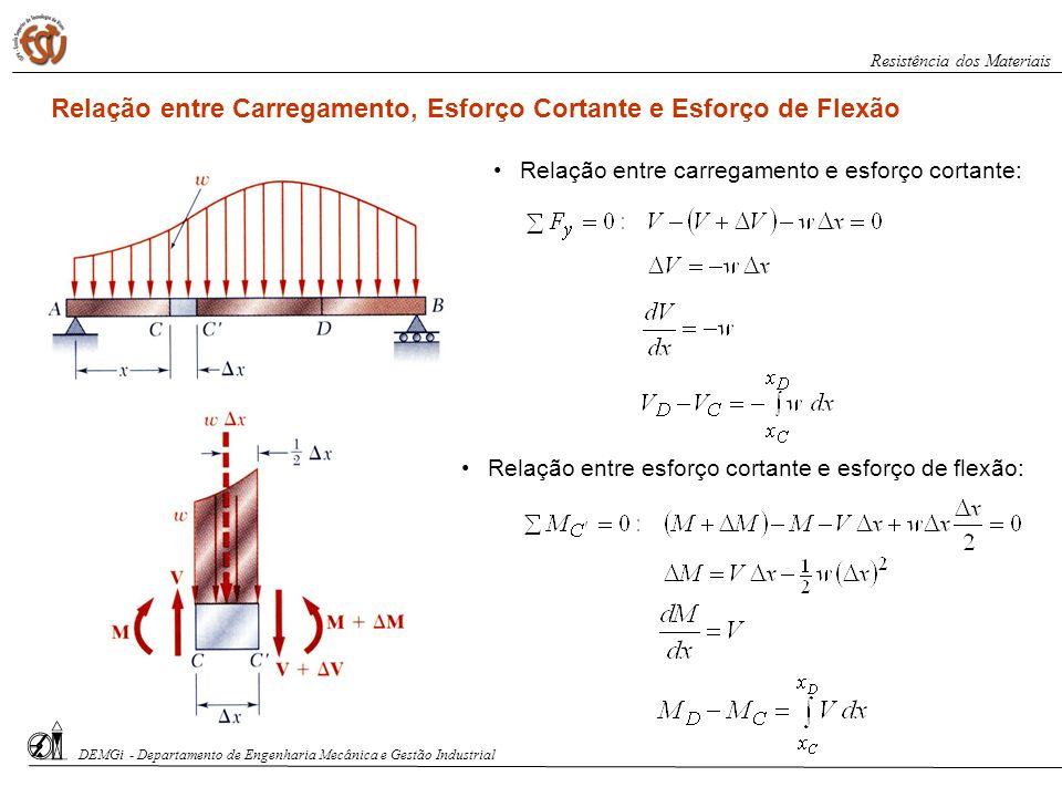 Relação entre carregamento e esforço cortante: Relação entre esforço cortante e esforço de flexão: DEMGi - Departamento de Engenharia Mecânica e Gestã