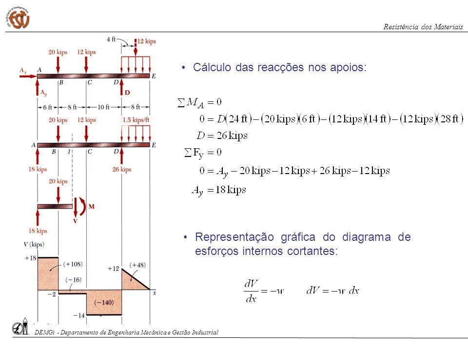 DEMGi - Departamento de Engenharia Mecânica e Gestão Industrial Resistência dos Materiais Cálculo das reacções nos apoios: Representação gráfica do di