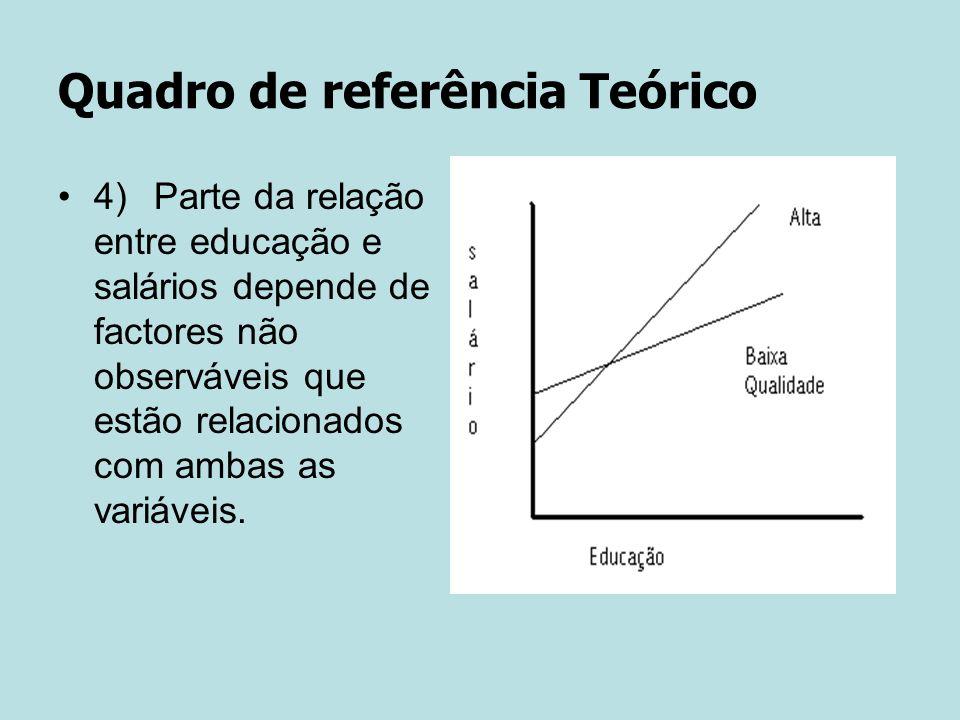 Quadro de referência Teórico 4) Parte da relação entre educação e salários depende de factores não observáveis que estão relacionados com ambas as variáveis.