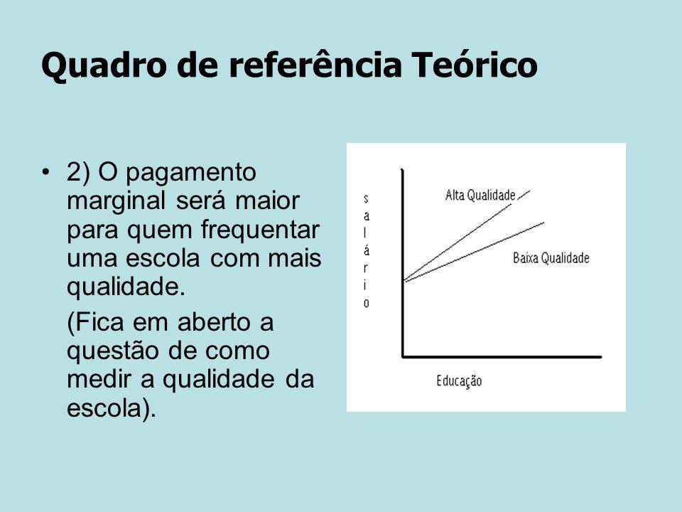 Quadro de referência Teórico 2) O pagamento marginal será maior para quem frequentar uma escola com mais qualidade.
