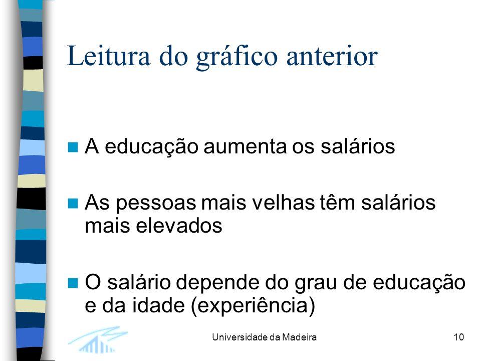 Universidade da Madeira10 Leitura do gráfico anterior A educação aumenta os salários As pessoas mais velhas têm salários mais elevados O salário depende do grau de educação e da idade (experiência)