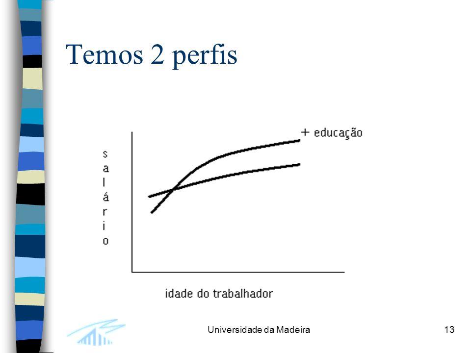 Universidade da Madeira13 Temos 2 perfis