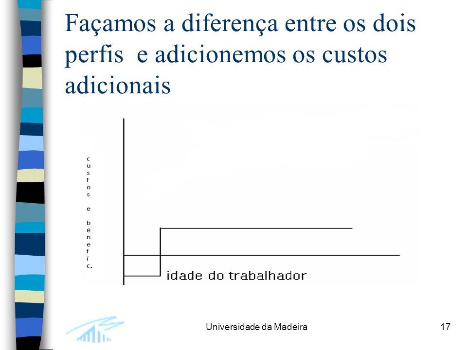 Universidade da Madeira17 Façamos a diferença entre os dois perfis e adicionemos os custos adicionais