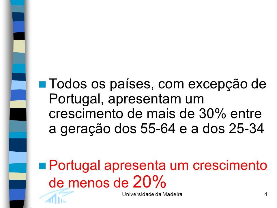 Universidade da Madeira4 Todos os países, com excepção de Portugal, apresentam um crescimento de mais de 30% entre a geração dos 55-64 e a dos 25-34 Portugal apresenta um crescimento de menos de 20%