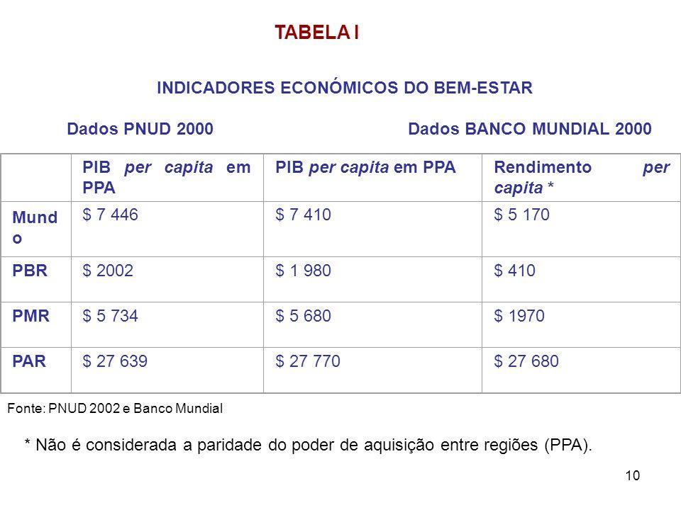 10 TABELA I INDICADORES ECONÓMICOS DO BEM-ESTAR Dados PNUD 2000 Dados BANCO MUNDIAL 2000 PIB per capita em PPA Rendimento per capita * Mund o $ 7 446$
