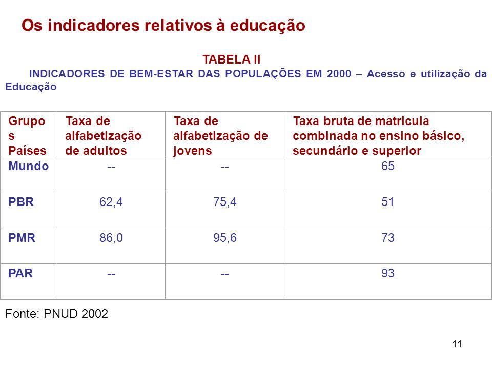 11 Os indicadores relativos à educação TABELA II INDICADORES DE BEM-ESTAR DAS POPULAÇÕES EM 2000 – Acesso e utilização da Educação Grupo s Países Taxa