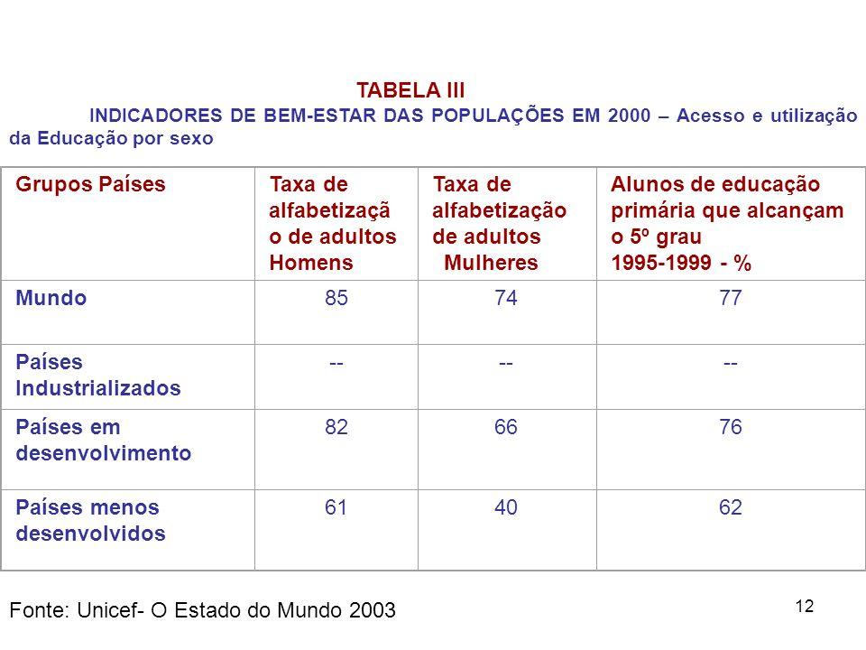 12 TABELA III INDICADORES DE BEM-ESTAR DAS POPULAÇÕES EM 2000 – Acesso e utilização da Educação por sexo Grupos PaísesTaxa de alfabetizaçã o de adulto