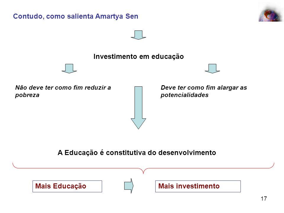 17 Contudo, como salienta Amartya Sen Investimento em educação Deve ter como fim alargar as potencialidades Não deve ter como fim reduzir a pobreza A
