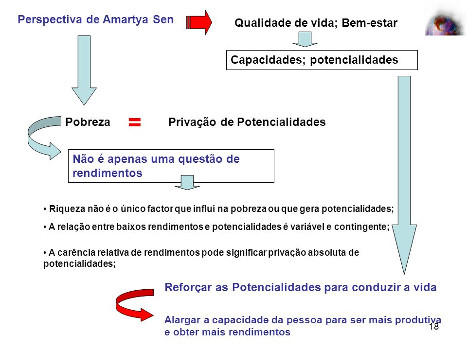18 Perspectiva de Amartya Sen Qualidade de vida; Bem-estar Capacidades; potencialidades Pobreza = Privação de Potencialidades Não é apenas uma questão