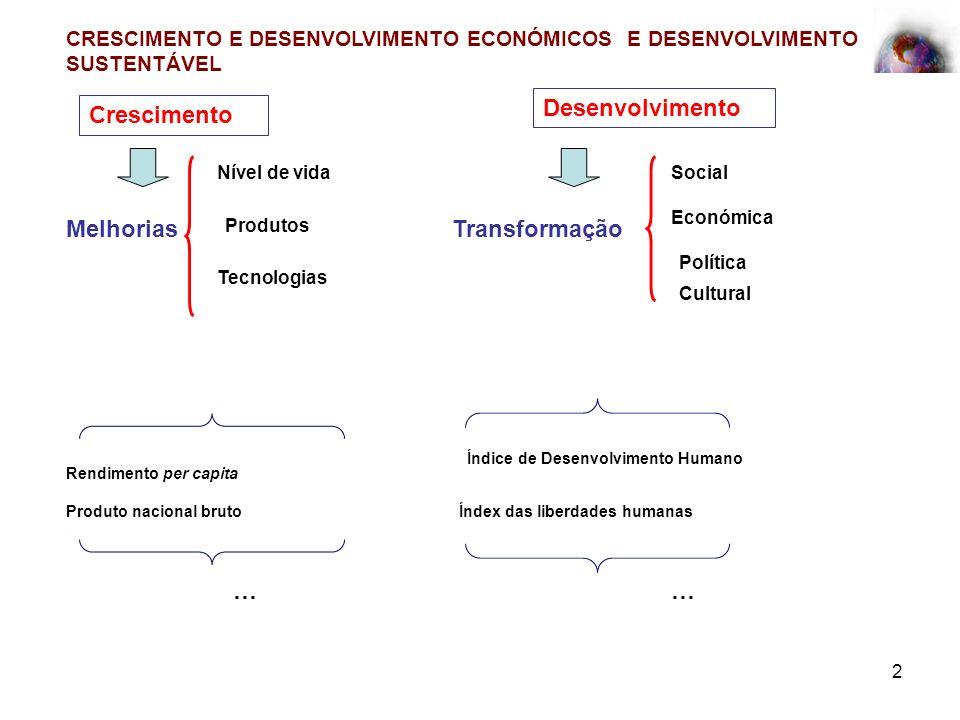 2 CRESCIMENTO E DESENVOLVIMENTO ECONÓMICOS E DESENVOLVIMENTO SUSTENTÁVEL Crescimento Desenvolvimento Melhorias Nível de vida Produtos Tecnologias Tran