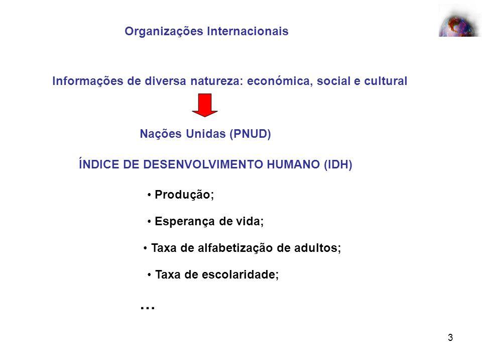 3 Organizações Internacionais Informações de diversa natureza: económica, social e cultural Nações Unidas (PNUD) ÍNDICE DE DESENVOLVIMENTO HUMANO (IDH