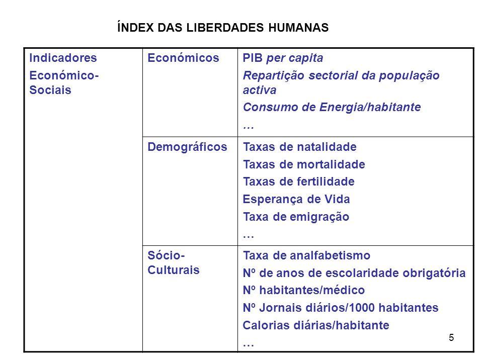 5 Indicadores Económico- Sociais EconómicosPIB per capita Repartição sectorial da população activa Consumo de Energia/habitante … DemográficosTaxas de