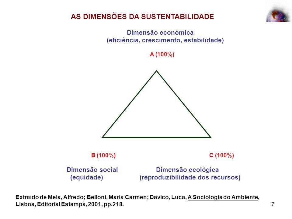 7 Dimensão económica (eficiência, crescimento, estabilidade) A (100%) B (100%) C (100%) Dimensão social Dimensão ecológica (equidade) (reproduzibilida