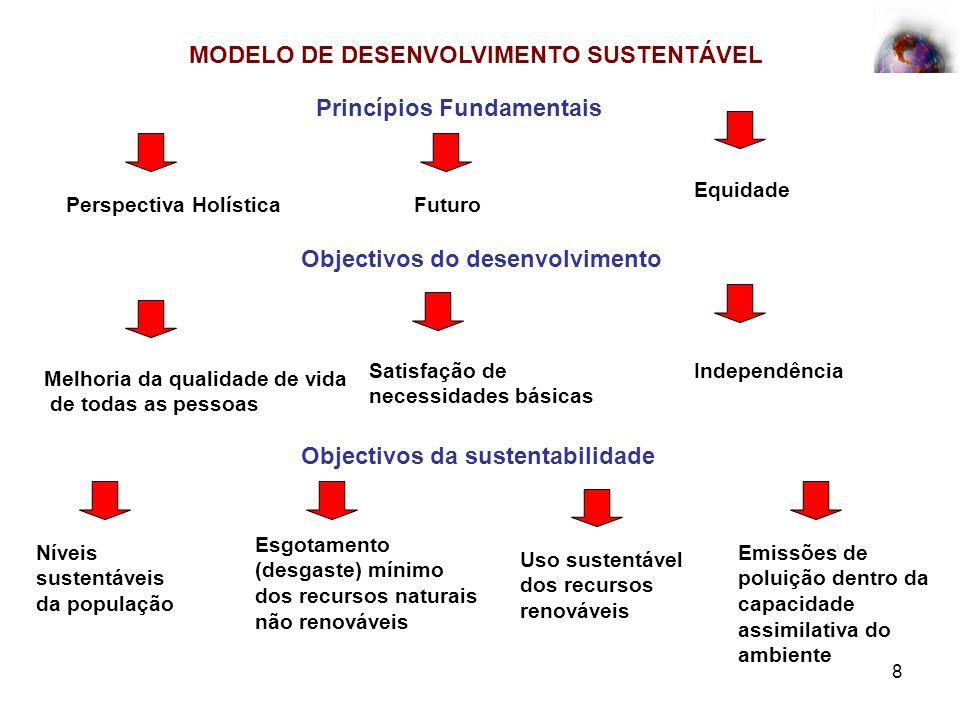8 MODELO DE DESENVOLVIMENTO SUSTENTÁVEL Princípios Fundamentais Perspectiva HolísticaFuturo Equidade Objectivos do desenvolvimento Melhoria da qualida