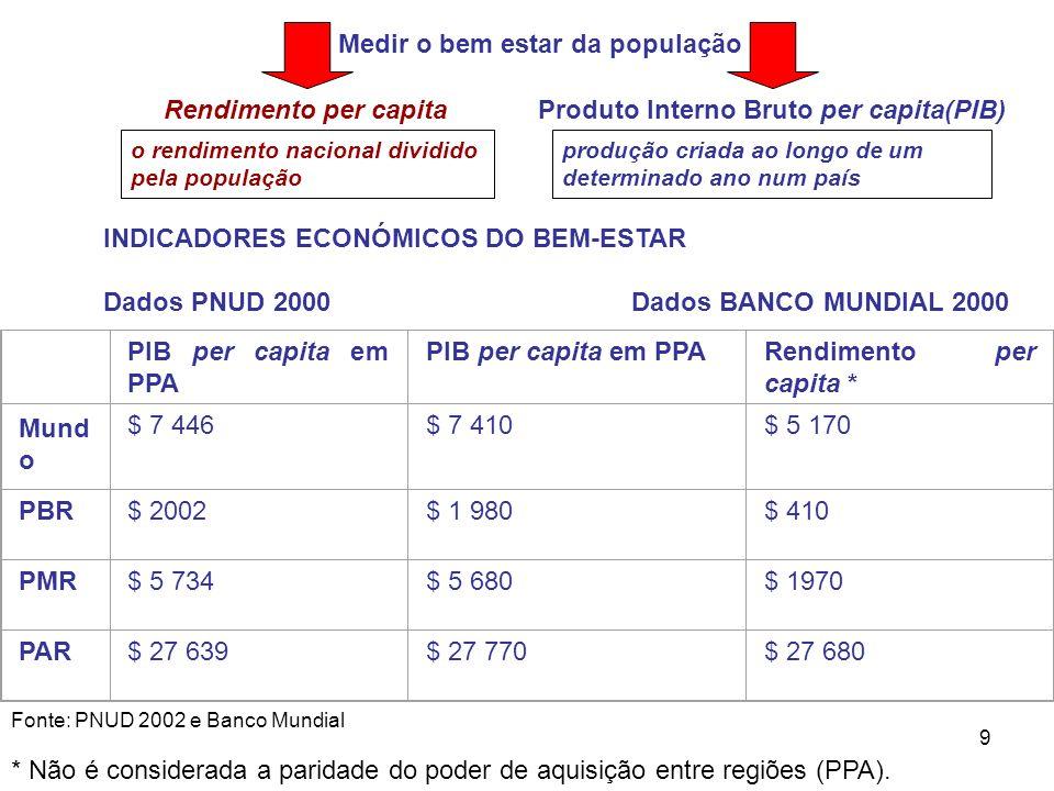 9 Medir o bem estar da população Rendimento per capitaProduto Interno Bruto per capita(PIB) o rendimento nacional dividido pela população produção cri