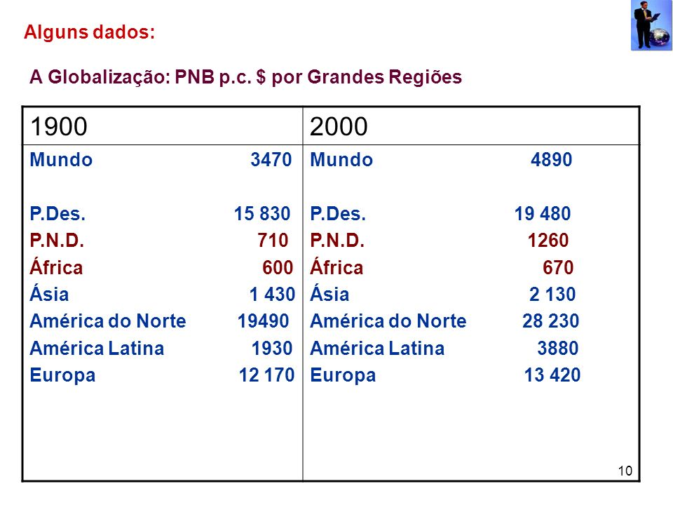 10 Alguns dados: A Globalização: PNB p.c. $ por Grandes Regiões 19002000 Mundo 3470 P.Des. 15 830 P.N.D. 710 África 600 Ásia 1 430 América do Norte 19