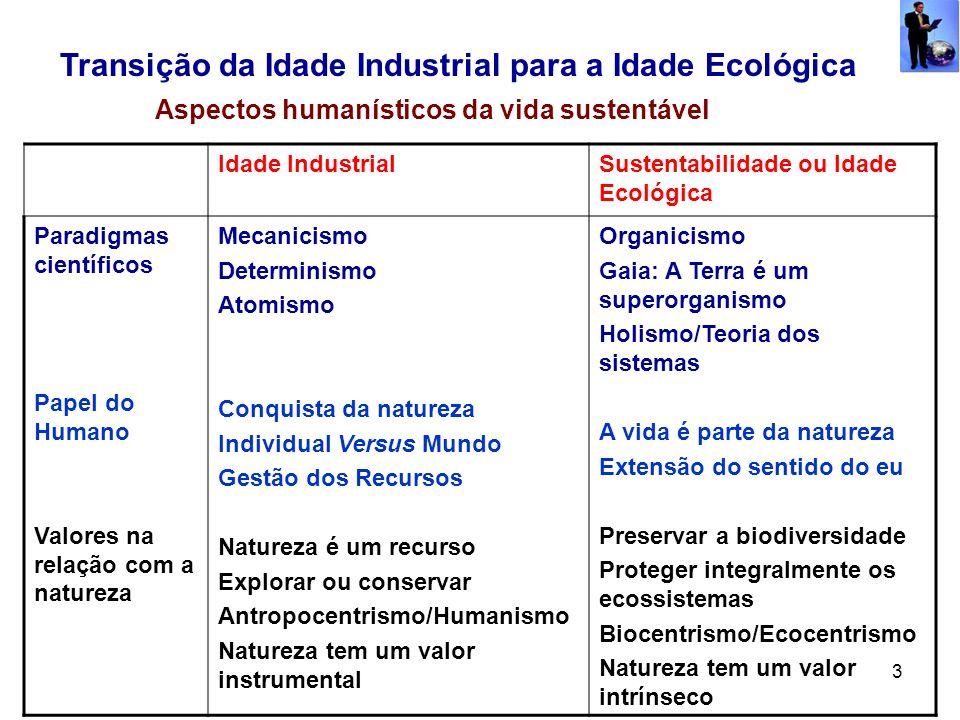 3 Transição da Idade Industrial para a Idade Ecológica Aspectos humanísticos da vida sustentável Idade IndustrialSustentabilidade ou Idade Ecológica P