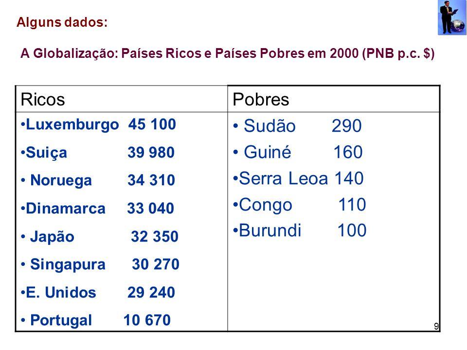9 Alguns dados: A Globalização: Países Ricos e Países Pobres em 2000 (PNB p.c. $) RicosPobres Luxemburgo 45 100 Suiça 39 980 Noruega 34 310 Dinamarca